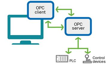 Developing OPC UA Client and Server | Hemelix